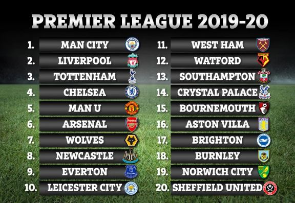 English Premier League Points Table 2019-20