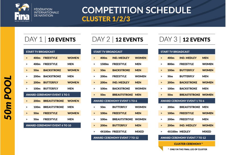 FINA Swimming World Cup 2019 Schedule