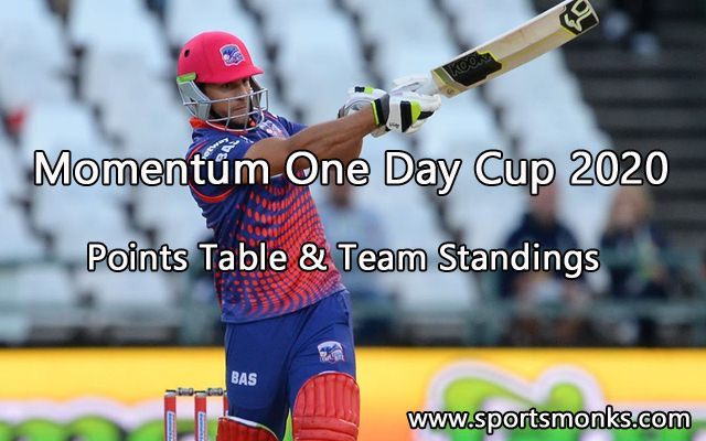 Momentum One Day Cup 2020 Points Table & Team Standings